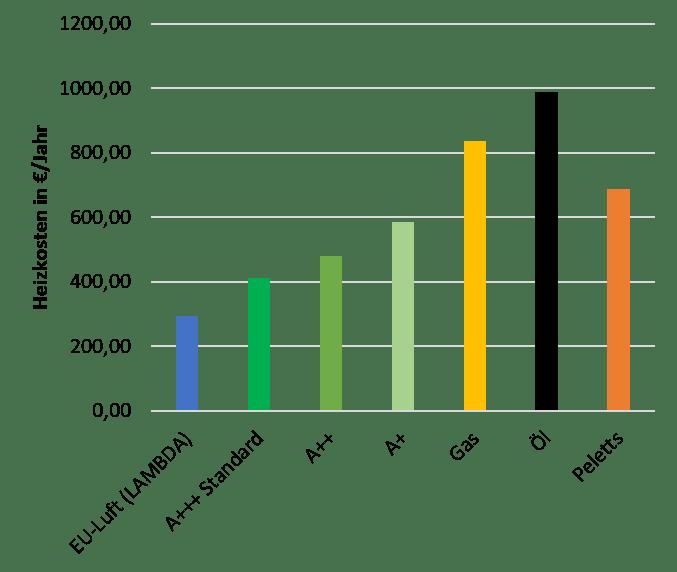 Heizkostenvergleich bei 10.000kWh Energieverbrauch pro Jahr - Niedertemperaturanwendung (35°C)
