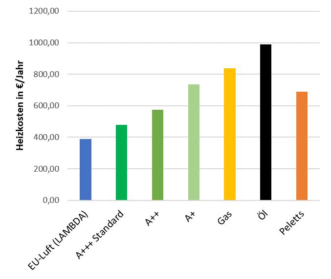 Heizkostenvergleich bei 10.000kWh Energieverbrauch pro Jahr - Hochtemperaturanwendung (55°C)