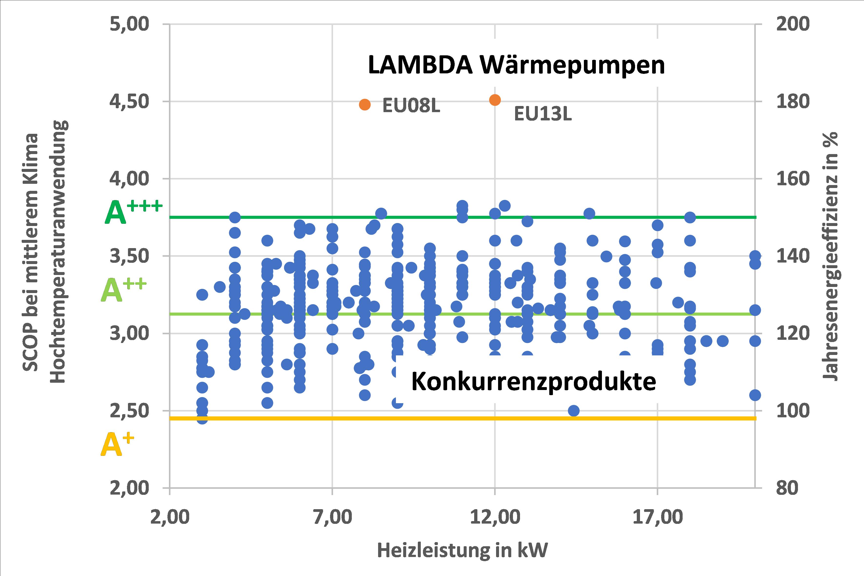SCOP Marktvergleich bei Hochtemperaturanwendung (55°C)