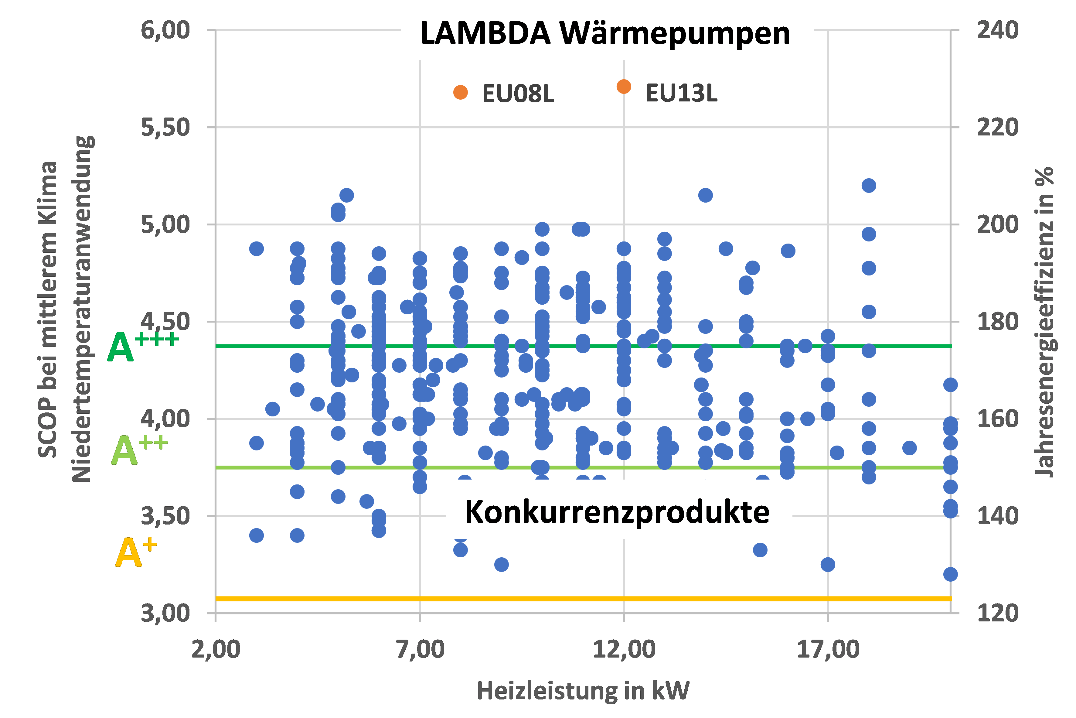 SCOP Marktvergleich bei Niedertemperaturanwendung (35°C)
